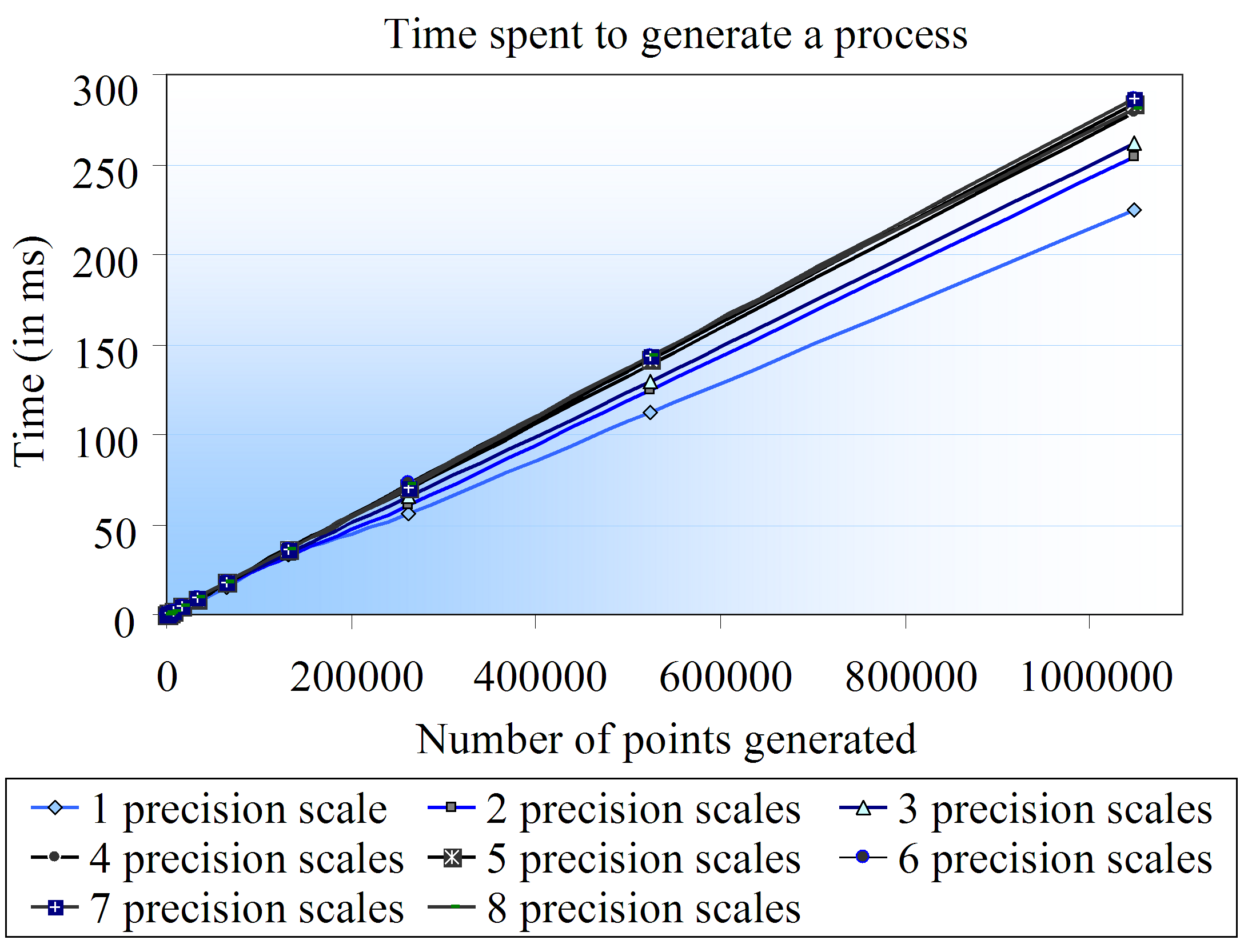 does not take more than 0.3 s. Therefore, the aforementioned Java implementation of the fbm-sga operates at an average rate of 3500 points per millisecond (in the simulation machine). Figure 4.