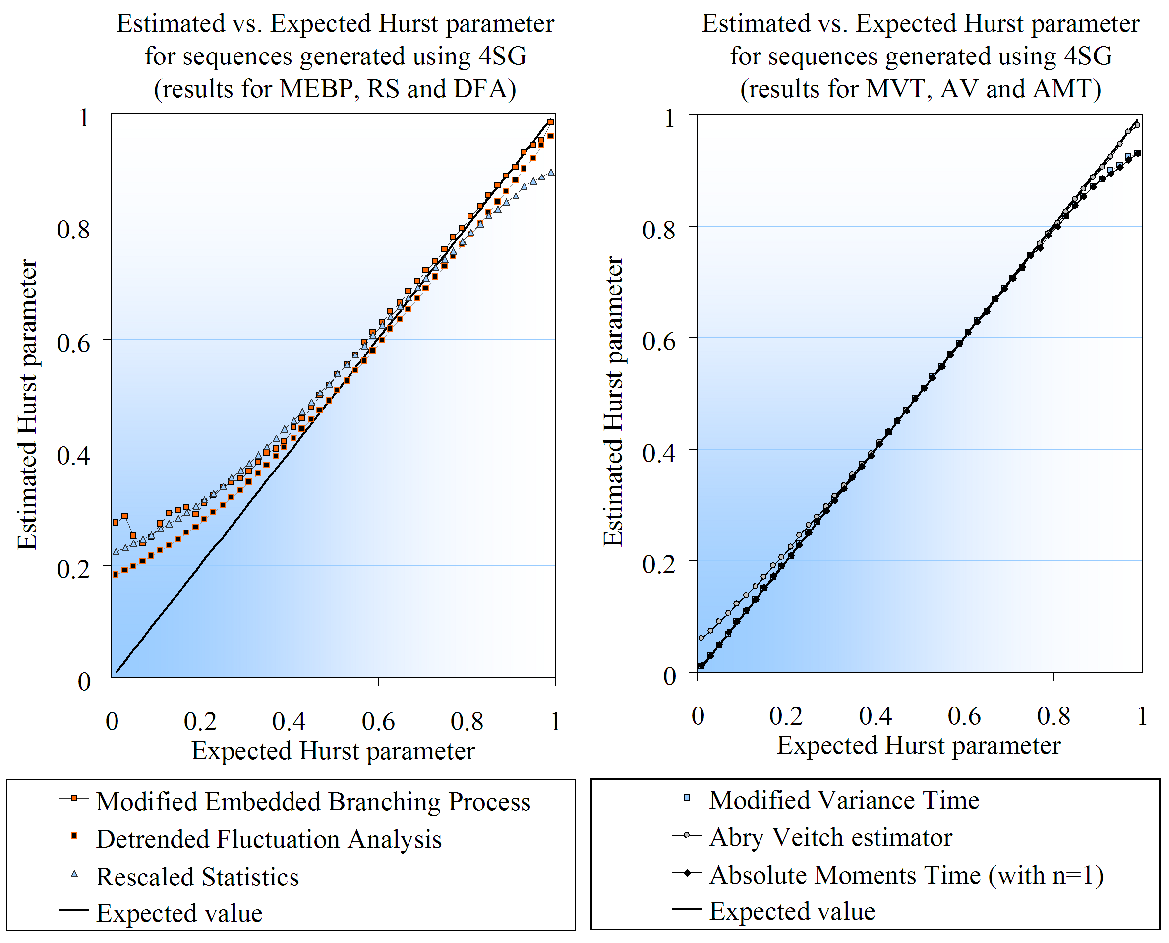Figure 4.16: Charts where the estimated Hurst parameter values are plotted against their expected value, for different estimators. In this particular case, the data series were generated using 4SG.