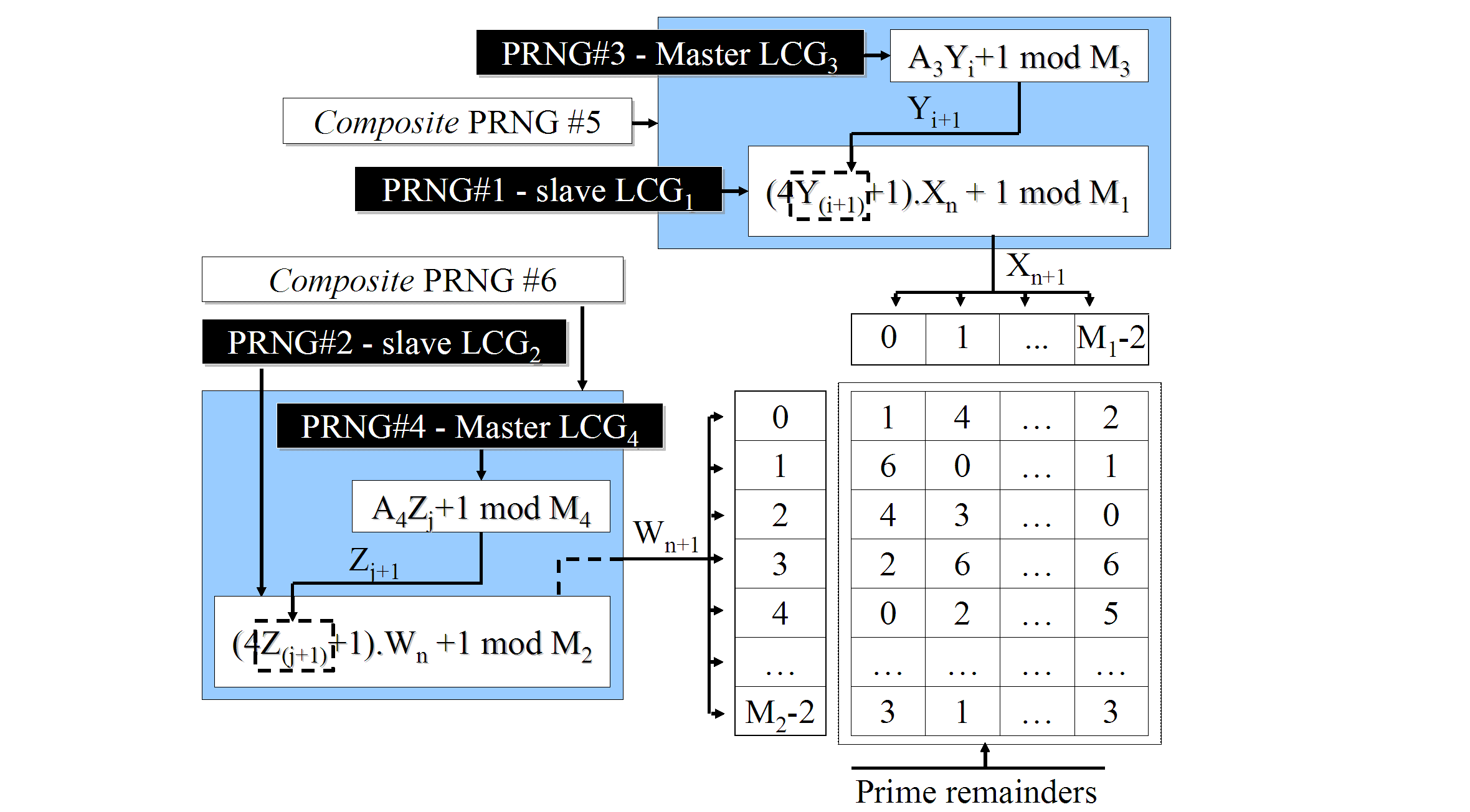 Figure 4.21: Graphical representation of the PRR algorithm: the less simple version. congruence is substituted by its predecessor (equation (4.