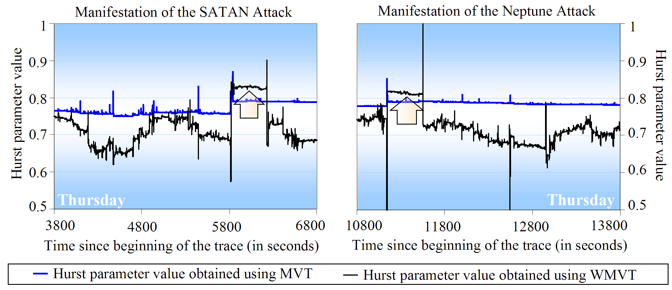 Figure 5.5: Manifestation of the intensive probe SATAN (Thursday) and of the Neptune attack (Thursday), when observed from the self-similarity analysis perspective.