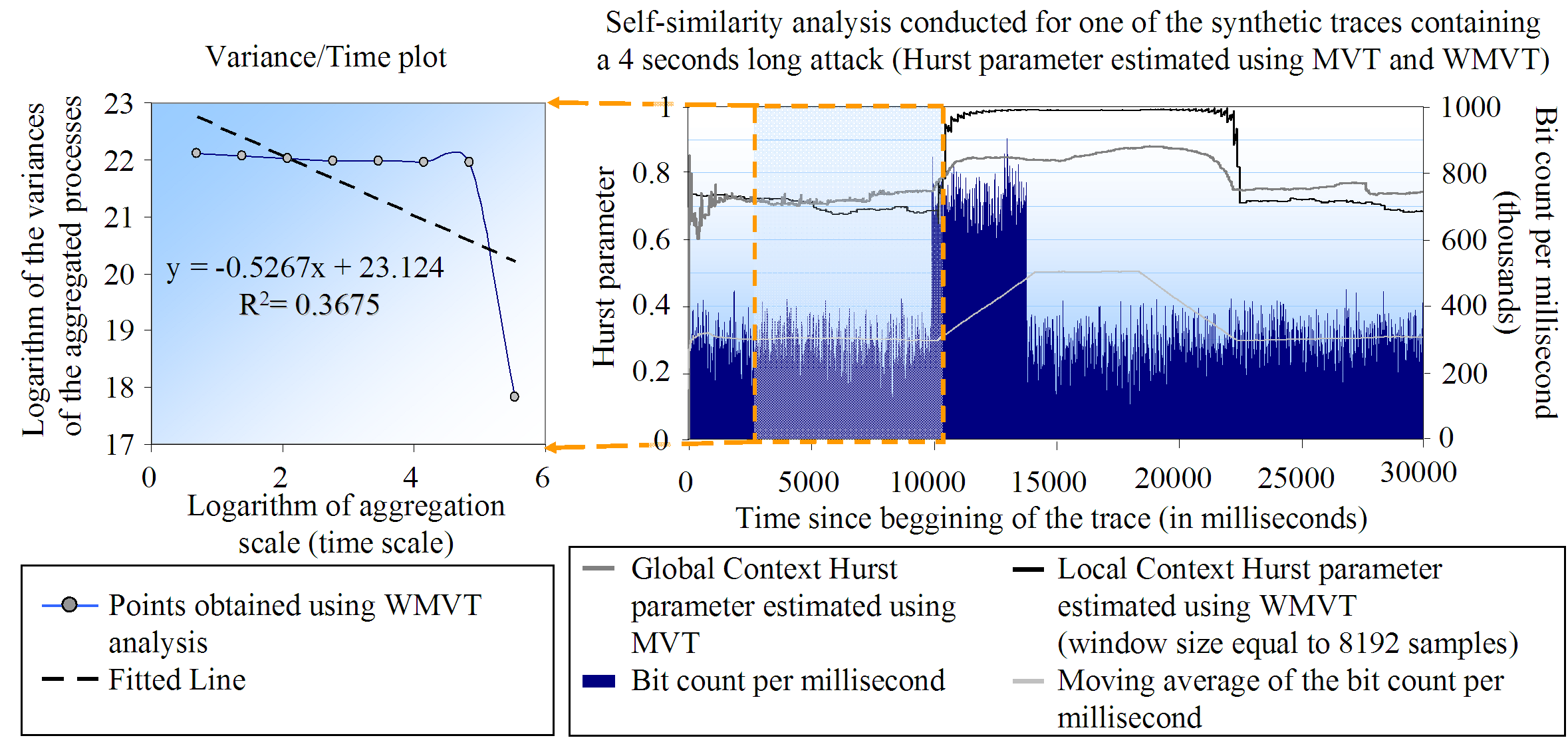 5.5.4. Reaction of the Windowed-Modified Estimators to High Intensity Attacks The network intensive attacks depicted in Figure 5.7 and in Figure 5.