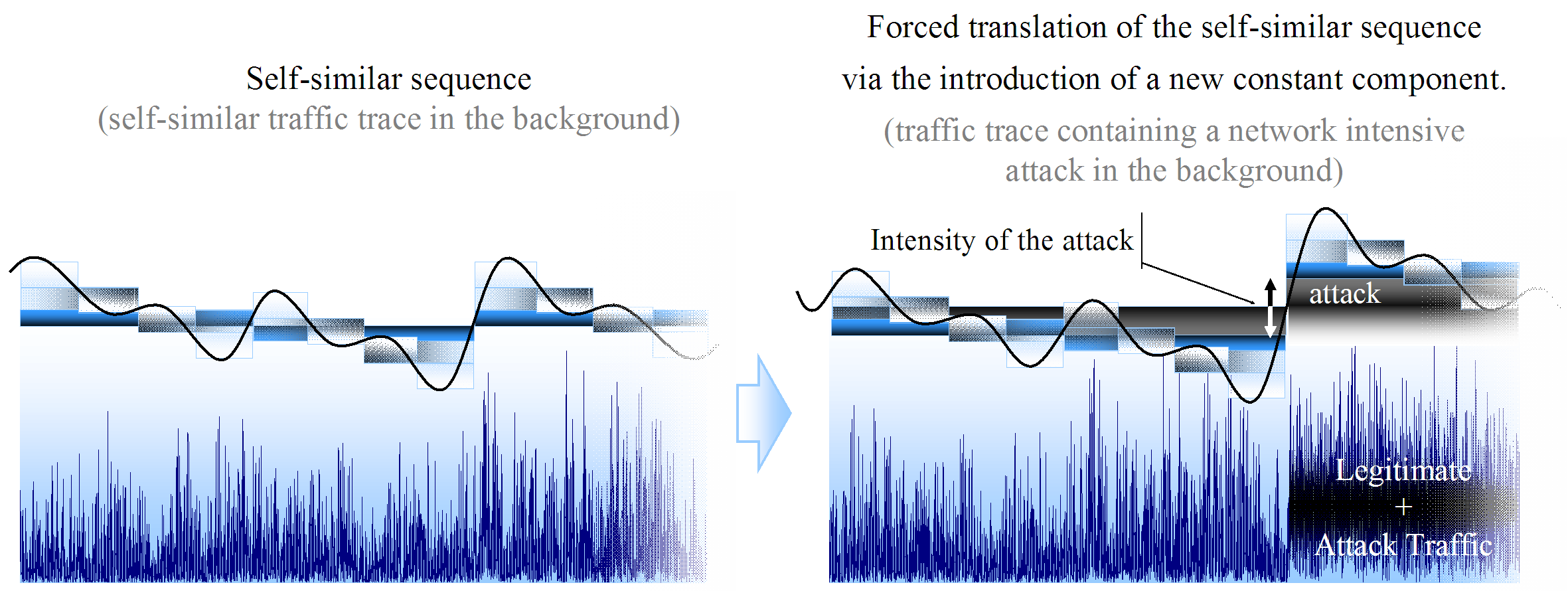 Figure 5.16: Illustration of the effect of summing a constant component to part of a self-similar signal. Analogy with the anomalous situation that may induce such effect in the network traffic trace.
