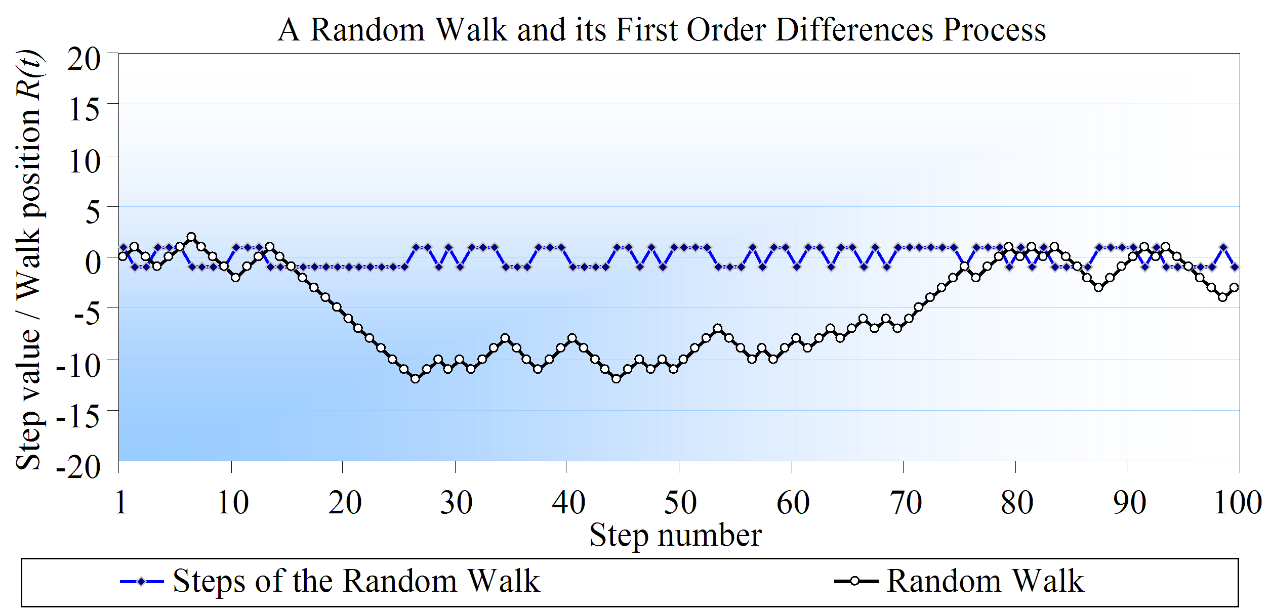 2.2.3. Random Walk One of the concepts that most come in handy when studying the subject of selfsimilarity is the one of Random Walk.