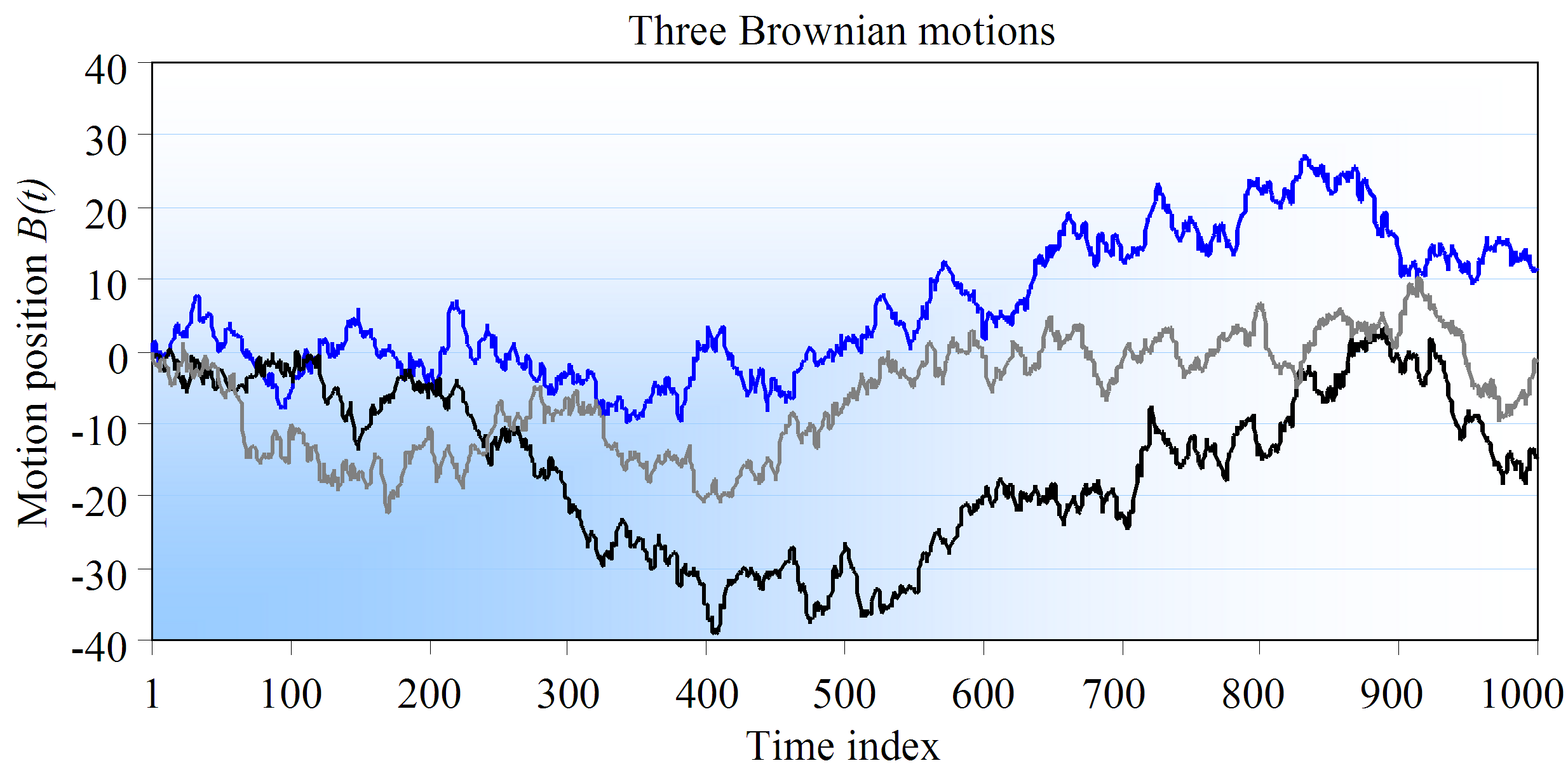Figure 2.2: Graphical representation of several Brownian motions. 2.2.5.