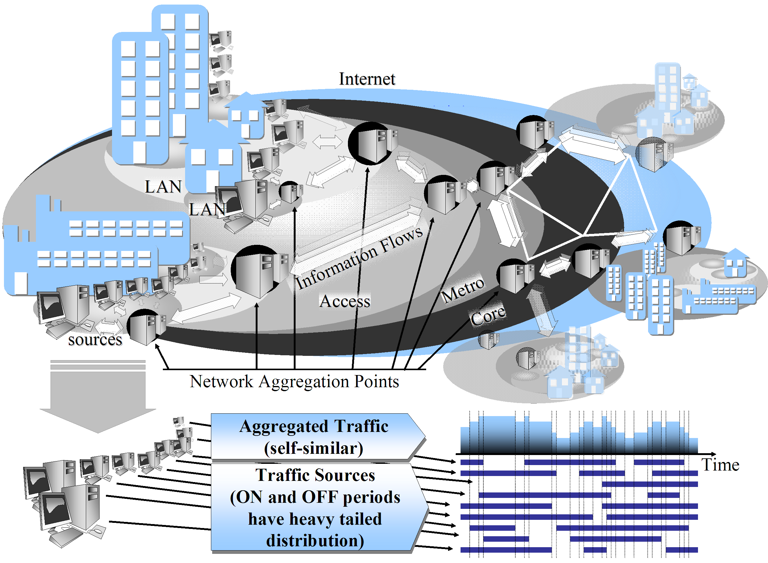 Figure 2.4: Conceptual representation of the Internet and of its constituent computer networks.