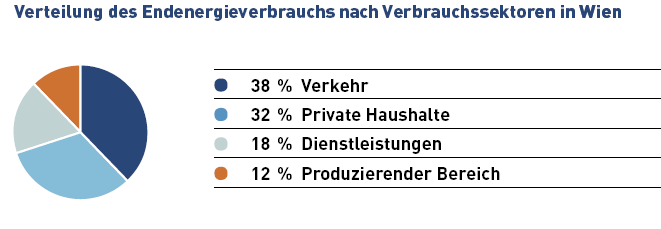 The lack of big industries and large-scale production sites in Vienna causes a relatively low share (12 %) in the overall energy consumption of the city. Fig.