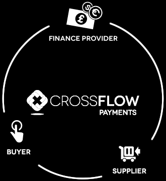 Non-bank Players Entering The Market Tungsten/OB10 Crossflow Payments Work