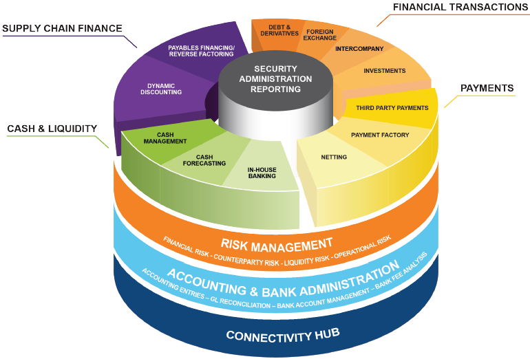 Treasury Management Systems As SCF Platforms Give treasurers