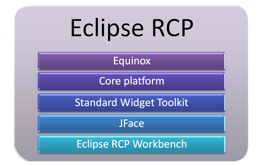 3.5. Eclipse Rich Client Platform 33 it is an open and extensible platform, provides multilingual support, ensures behaviour consistency between various operating systems, features native look and