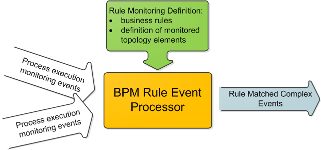 4.5. Architecture of Rule-based Event Processing 49 Figure 4.8.