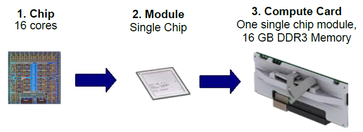 2.3. Embedded System-on-Chip and Energy efficiency 9 on the chip. It is soldered on the compute card to leverage similar benefits. Below Figure 2.
