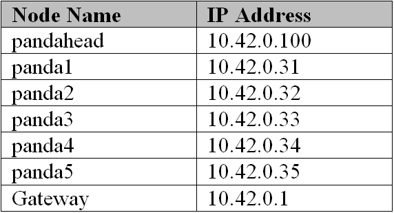 30 Chapter 4. Project Setup Table 4.2: Network Configuration of the Pandaboard Cluster All the nodes were allocated the static IP addresses for the sake of simplicity.