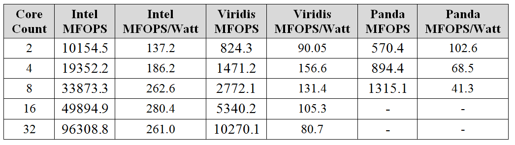 62 Chapter 8. Scientific Applications Figure 8.3: Scaling of MILC on Viridis Cluster Table 8.1: Performance of MILC scaling in MFLOP/sec for different clusters within the node.