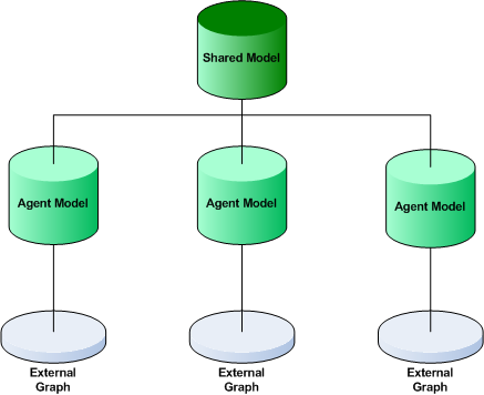 CHAPTER 6. IMPLEMENTATION OF THE SYSTEM Figure 6.9: The shared model tree. This tree shows that a shared model exists containing a sub-model for each of the other agents in the network.
