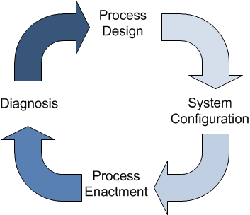 CHAPTER 3. SUPPORTING CONCEPTS AND TECHNOLOGIES The BPM concept is used in what is known as a Business Process Management System (BPMS), which can be defined as [van der Aalst et al.