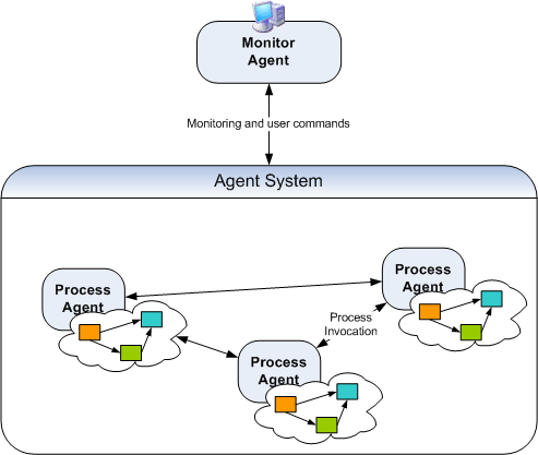 CHAPTER 4. A BPM-BASED ARCHITECTURE FOR EPS Figure 4.