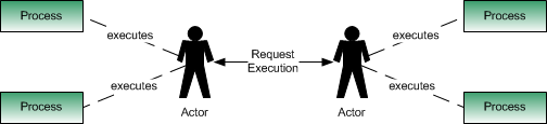 CHAPTER 5. A PROCESS MODEL SPECIFICATION Figure 5.2: A detailed view of a process. It shows that a process may have inputs, generate outputs or contain local parameters.