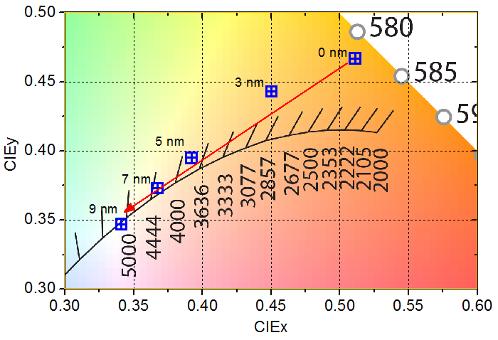 8. Hybrid White OVPD OLED 91 Fig. 8.7: Color coordinates if the TMM004 electron-blocking layer thickness is increased.
