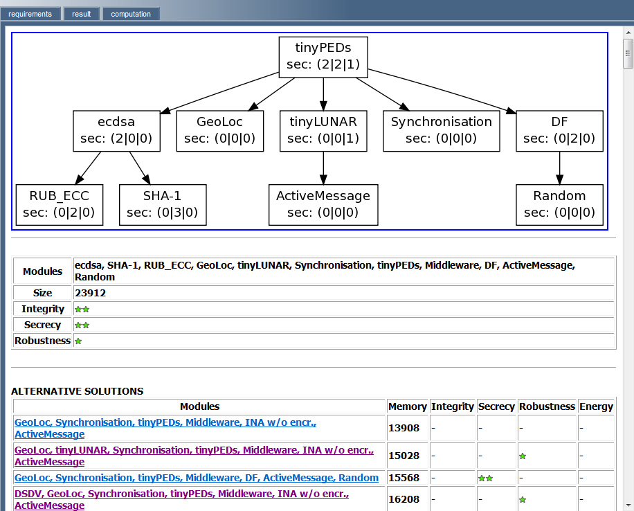 148 CHAPTER 5. A COMPONENT-BASED CONFIGURATION TOOLKIT Figure 5.31: Screen shot of the result page of the configuration process. given requirements.