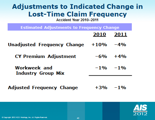 As displayed in Exhibit 3, the change in frequency from AY 2009 to AY 2010 of +10% reduces to +3% after adjusting for the three economic factors described above.