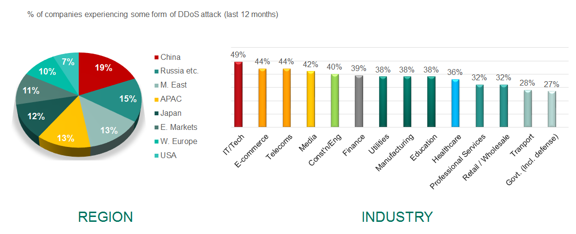 DDOS ATTACK FREQUENCEY More than one-third (38%) of businesses which provide financial services or operate public-facing online services* have experienced a DDoS attack from April 2013 May 2014.