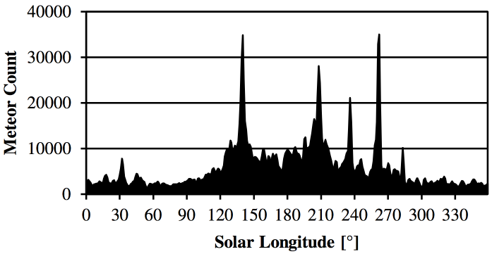 300 Molau S., Barentsen G. Figure 1. Distribution of meteors over solar longitude in the 2013 meteor shower analysis.