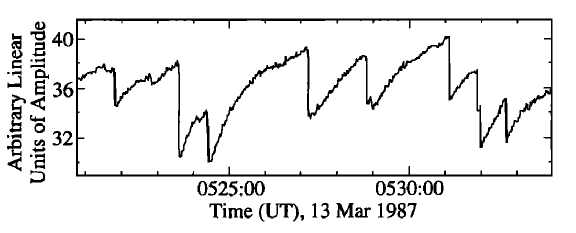 Evidence for VLF propagation perturbations 347 Figure 4. Example of VLF amplitude spikes triggered by LEP (lightnings induced electron precipitations) (Lev-Tov 1995). Figure 5.