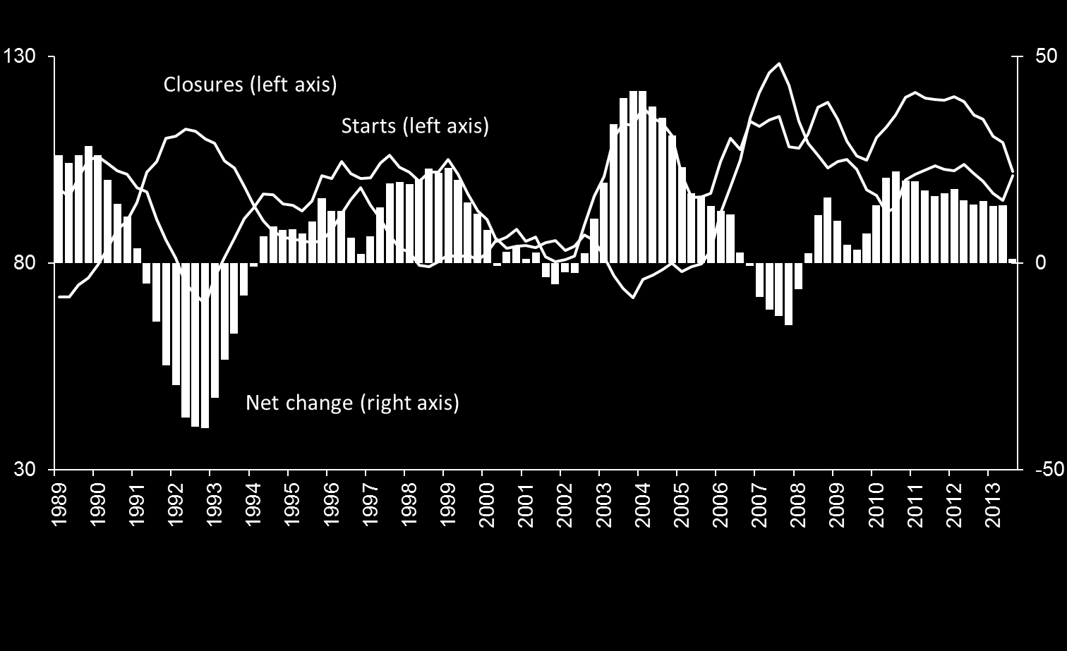 SMEs and the UK economy Chart 1: Barclays Small Business Activity Index versus GDP (latest quarter on corresponding previous quarter) Chart 2: Mainstream
