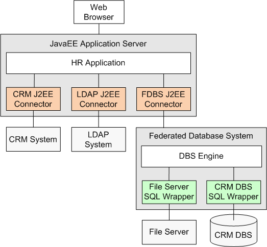 6 Applicability the file server J2EE connector and the CRM DBS J2EE connector, but we have to develop the FDBS J2EE connector that realizes the bridge between the Java EE application server and the