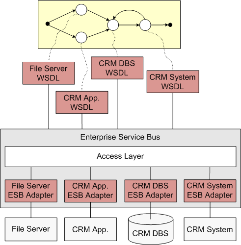 local ESBs as shown in Figure 6.12. The disadvantage is that we have to deal with different middleware systems and their corresponding Web service facilities, i.e. how to access the middleware system via appropriate Web services.