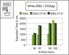 7 Performance Figure 7.22: Write-DB2-OOApp. Figure 7.23: Write-DB2-OOApp (absolute execution time).