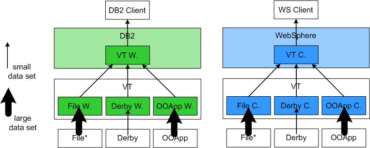 7.5 Optimization Effects Figure 7.36: Query-SP-WS-File/OOApp (query processing in the WS client). Figure 7.37: Query-SP-DB2/WS-VT (query processing in the VT).