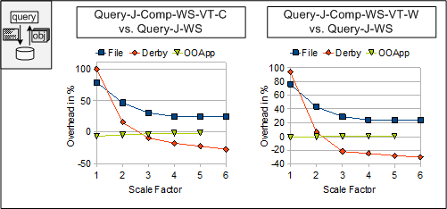 7 Performance Figure 7.42: Query-J-DB2 (query compensation in DB2). Figure 7.43: Query-J-WS (query compensation in the WS client). for one of both, i.e. VT-based scenario or conventional, non-vt scenario.