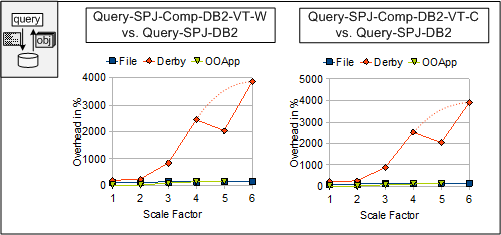 7.5 Optimization Effects Figure 7.44: Degeneration Effect: Querying Derby directly. Figure 7.45: Query-SPJ-DB2: Derby Degeneration Effect.