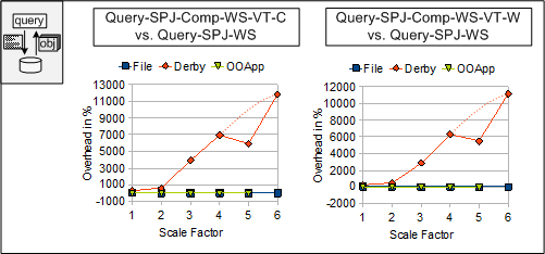 7 Performance Figure 7.46: Query-SPJ-WS: Derby Degeneration Effect. (think of quanta in quantum theory that are changed when they are observed by a third party).