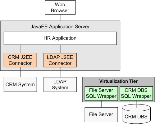 costly task of developing new J2EE connectors from scratch and if we could simply reuse the existing SQL wrappers.
