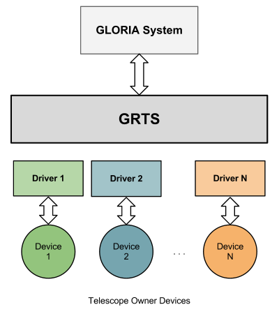 5 GRTS Architecture Idea: GLORIA System needs to talk with all the robotic telescopes of the network.