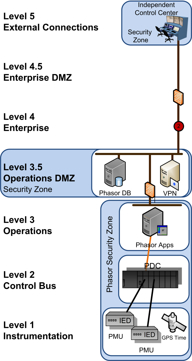 Use Case 2: Operations Network to External Control Center Network (Phasor Data).