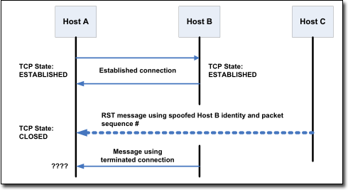 Firewall TCP Header Flags When dealing with TCP traffic, administrators can choose the TCP flags to which rules apply.