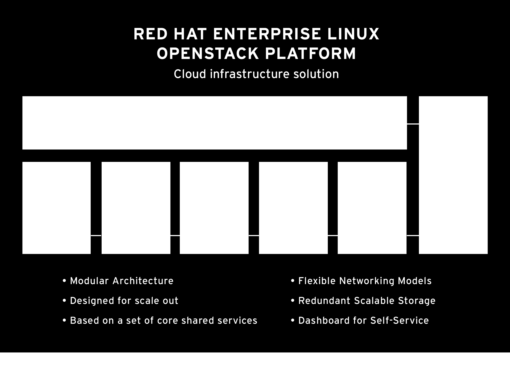 Red Hat OpenStack provides the foundation for your organization to build a private or public Infrastructure-as-a-Service (IaaS) cloud for cloud-enabled workloads.
