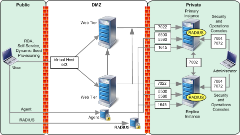 2 Planning RSA Authentication Manager Network Integration Port Traffic The following figure represents a common RSA Authentication Manager deployment with primary and replica instances, web tiers,