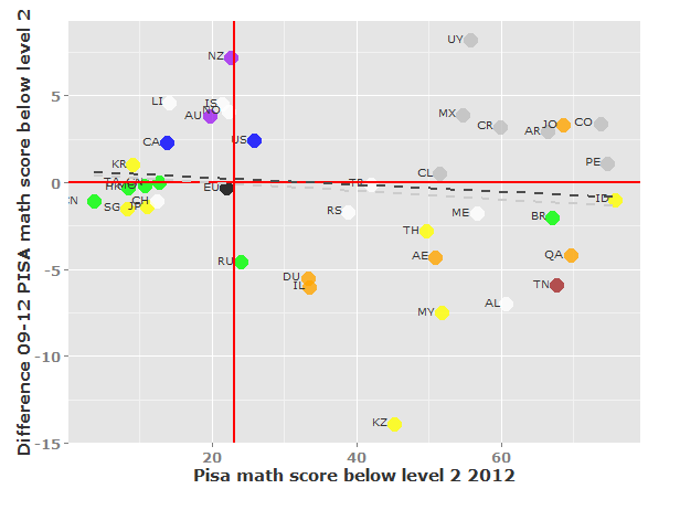 Learning and teaching technologies options Figure 21: PISA math scores 2012 and trend in EU27 compared to other countries Source: Compiled by the authors based on (Eurostat, 2014a; OECD, 2014a) Note: