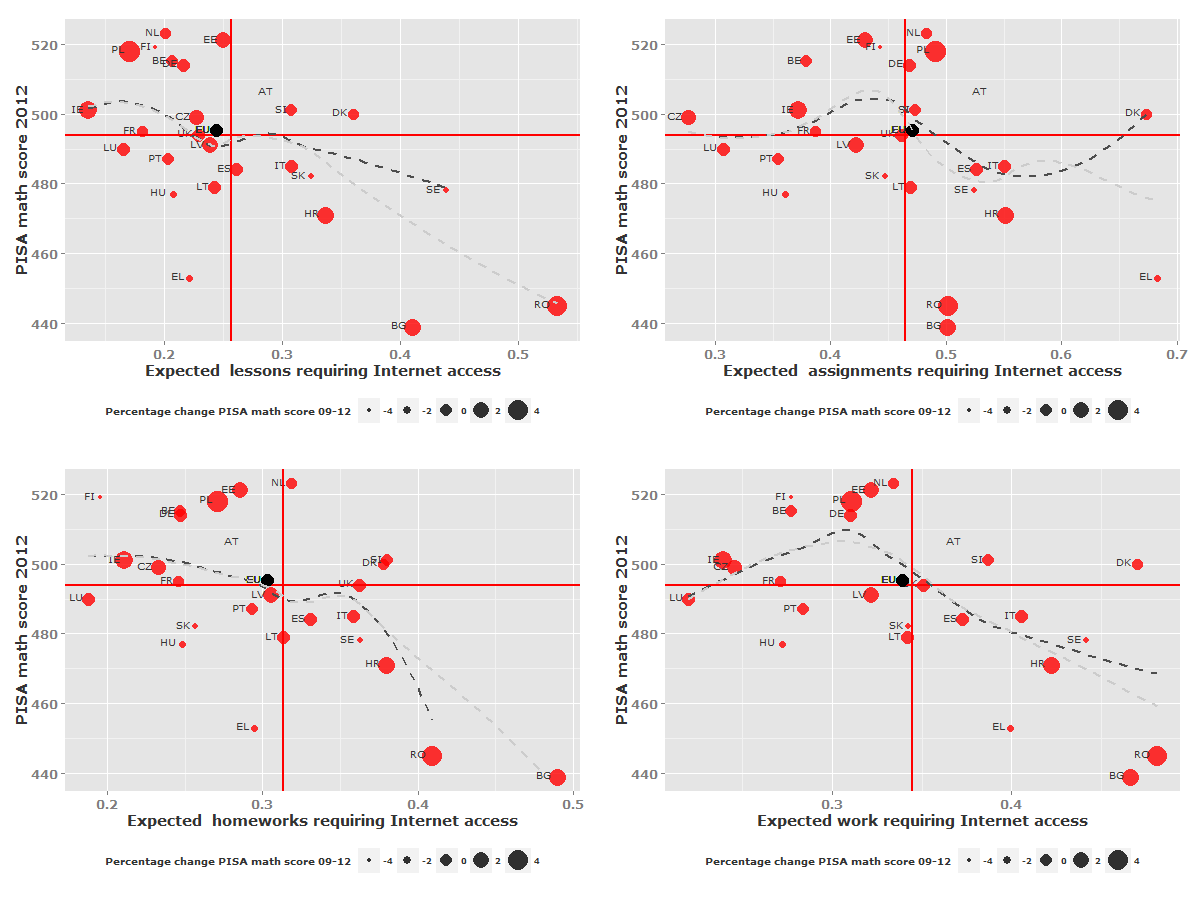 Learning and teaching technologies options A slightly clearer pattern emerges when considering the relationship between math PISA scores and computer use among EU countries (see Figure 38).