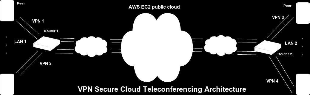 Figure 4.2: VPN Secure Cloud Teleconferencing Architecture. Registration attacks: covered by VPN public key based authentication.