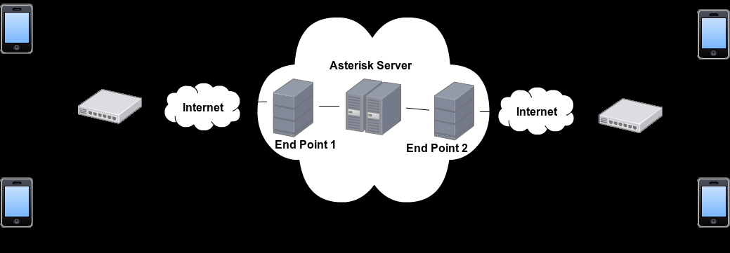 4.3 Hidden Server Secure Cloud Teleconferencing Architecture The second proposed architecture is Hidden Server Secure Cloud Teleconferencing Architecture, establishing the Asterisk server in the AWS