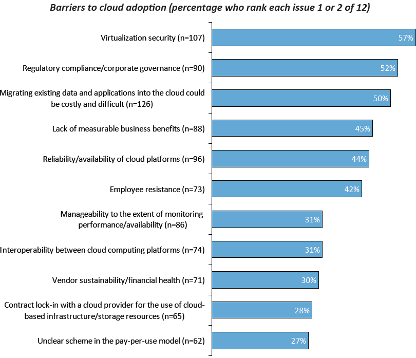 Industry challenges for Cloud Services Source: Yankee Group Focus Report