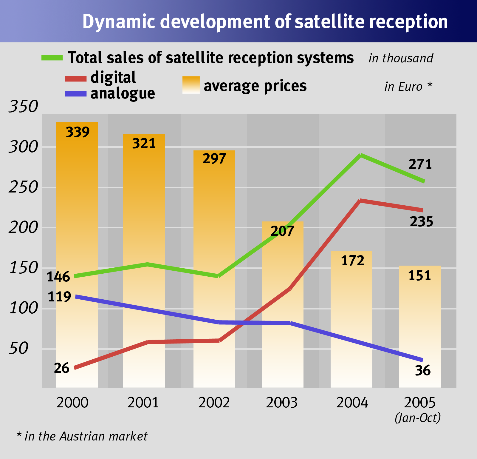 Source: Fessel+GfK Illustration: APA Opportunities and problems of digital satellite television The increase in sales of these set-top boxes, however, cannot be merely attributed to falling prices.