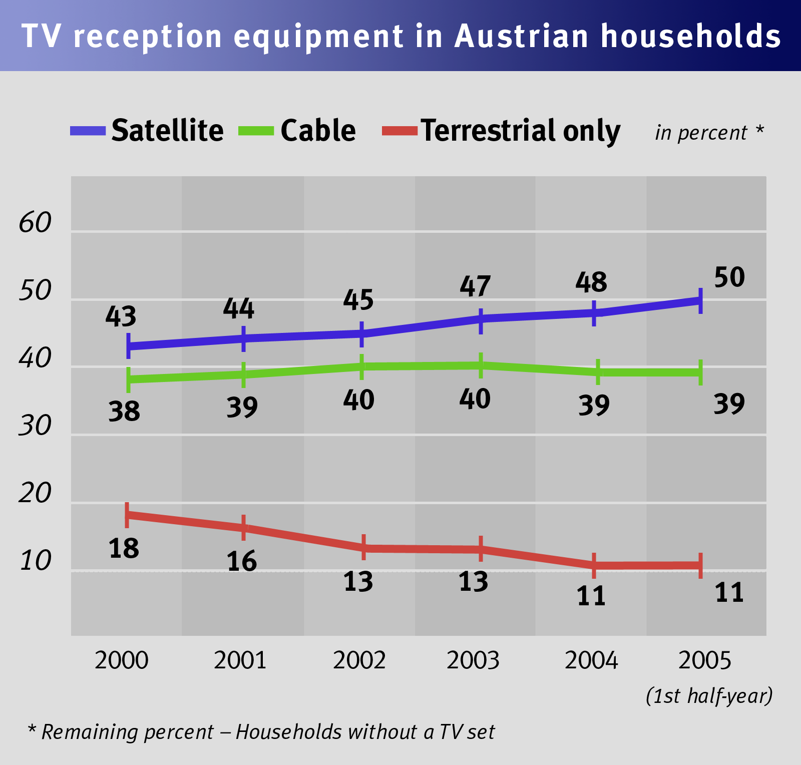 Digital terrestrial television guarantees unhampered basic TV coverage Despite the current distribution of the TV reception market in Austria households served by cable and satellite account for