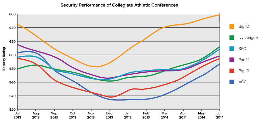 Insights Assessing the Cyber Security Performance of Collegiate Athletic Conferences It s back to school season for colleges and universities.