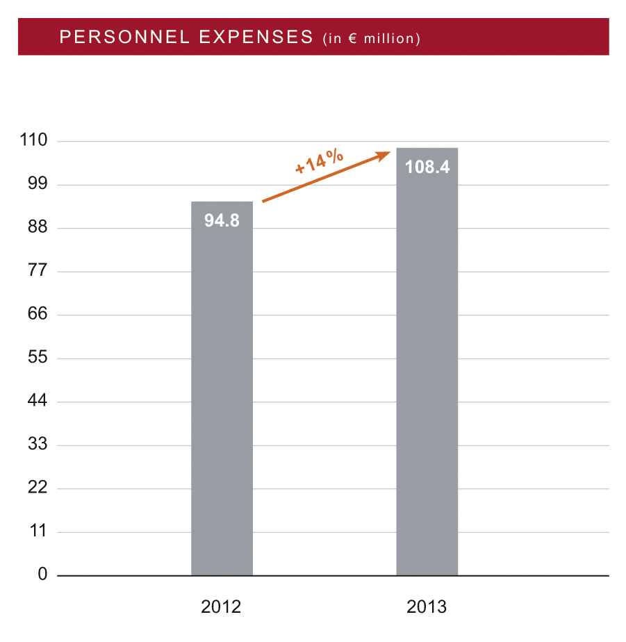 IN 2013, PROFITABILITY WAS BURDENED BY HIGHER PERSONNEL EXPENSES